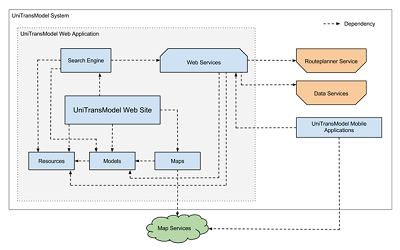 Figure 8 - Architecture diagram of the web application