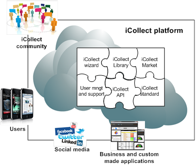 Figure 1. The main components of the iCollect platform.